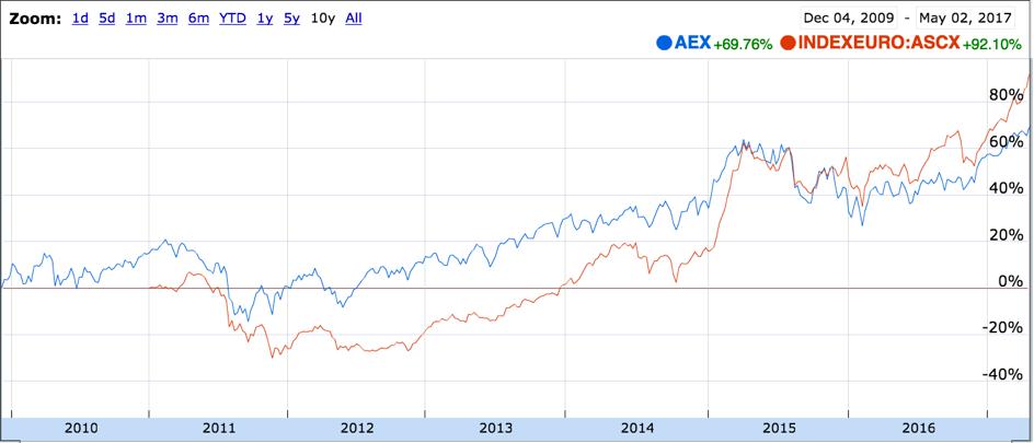 AEX vs ASCX