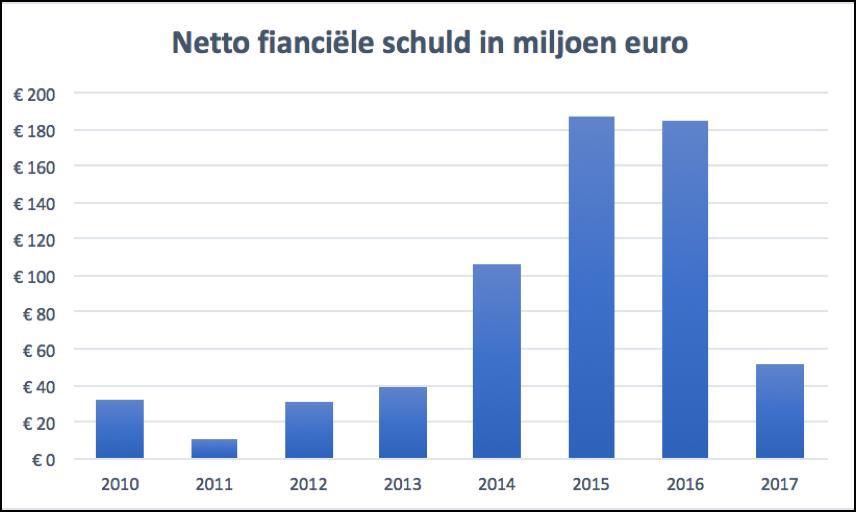Econocom netto financiele schuld q12017