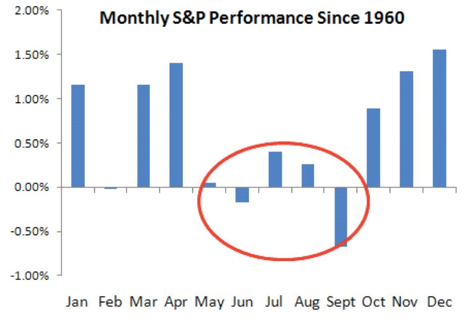 Maandelijks S&P 500