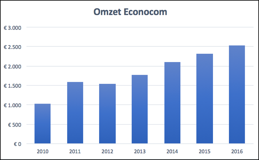 Omzet_econocomq1