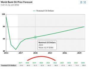 beleggen grondstoffen olie aandelen