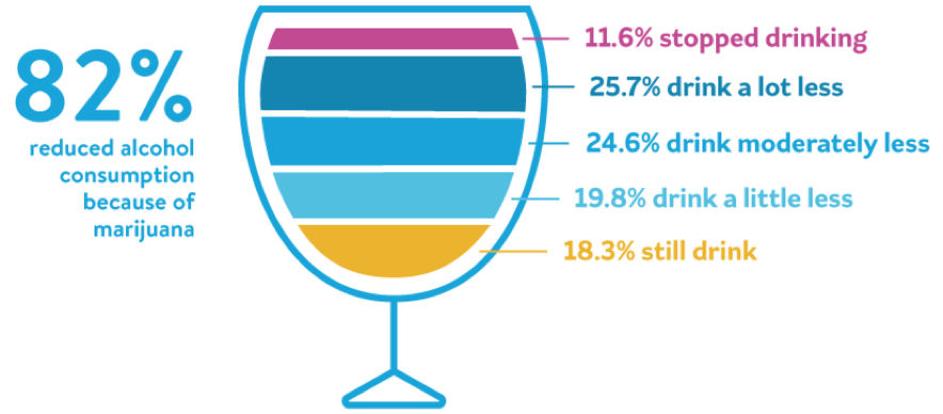 Minder alcohol door wiet