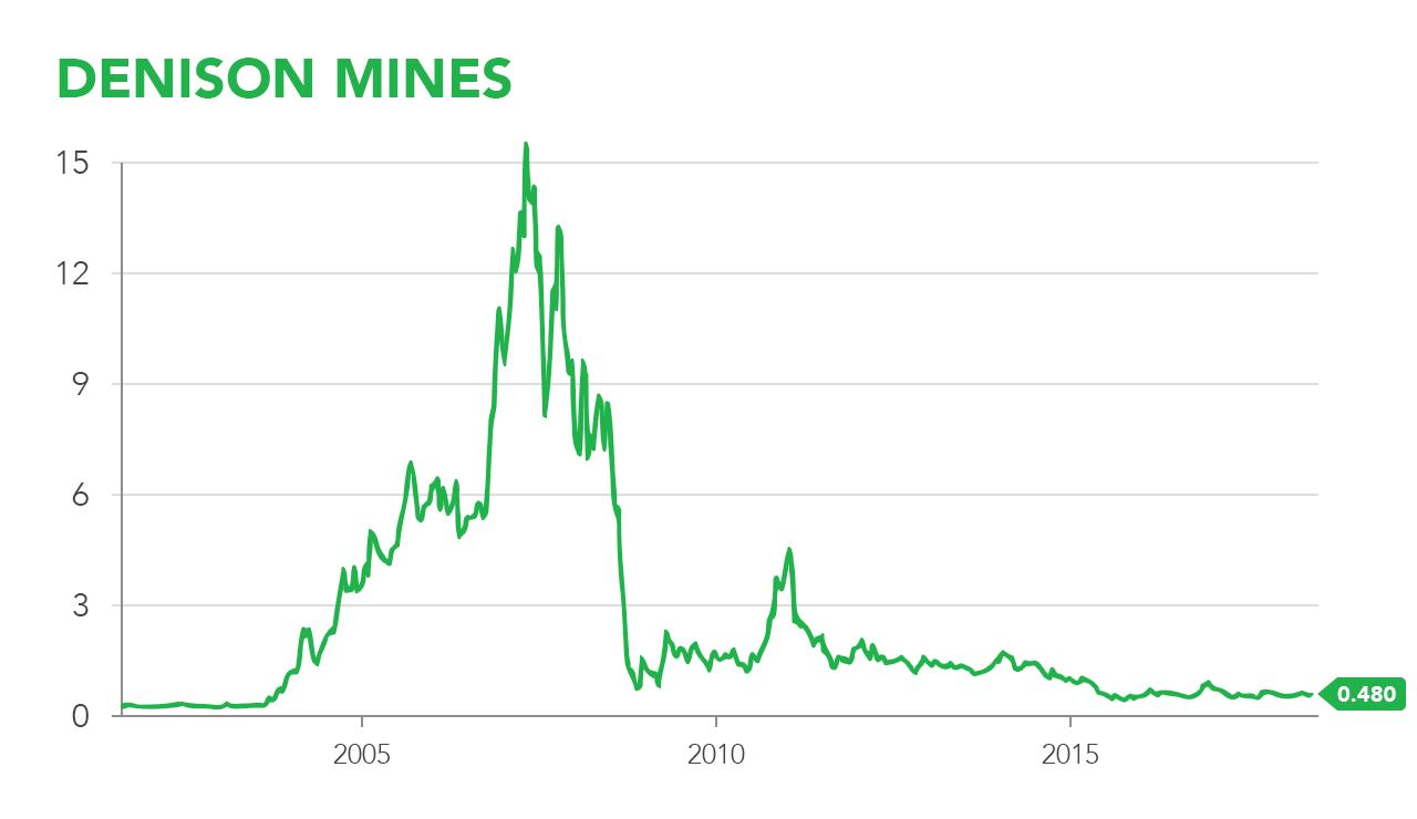 beleggen grondstoffen uranium