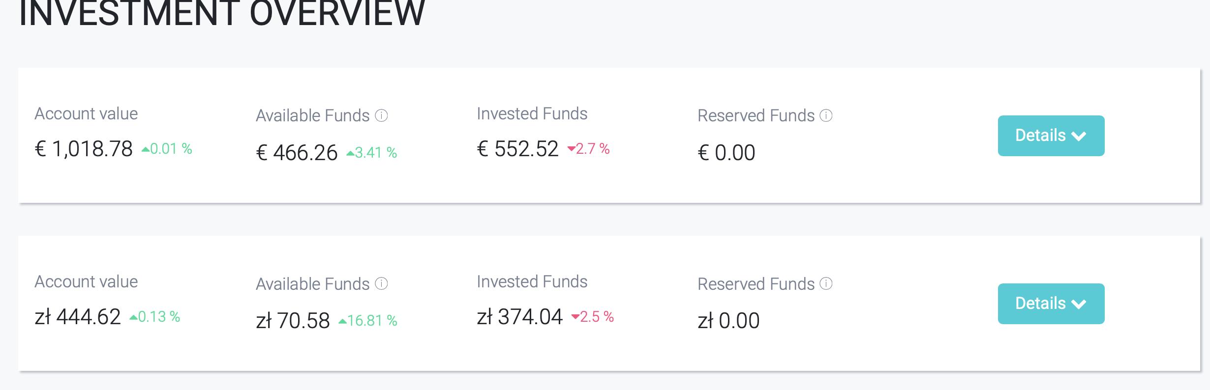 Fastinvest Crowdfunding